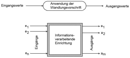 Allgemeines Schema der [[informationsverarbeitung Informationsverarbeitung]].